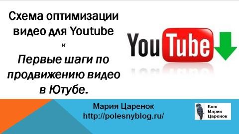 Схема оптимизации видео для Youtube