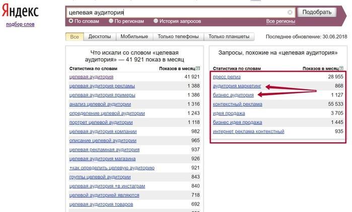 Правая колонка Яндекс.Wordstat. Интересы целевой аудитории