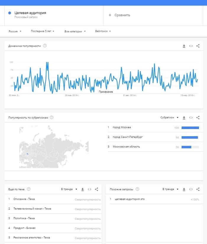 Google Trends. Целевая аудитория